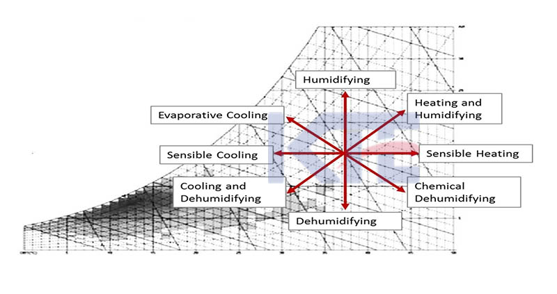 Air Conditioning Processes