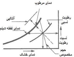 psychrometrics-diagram